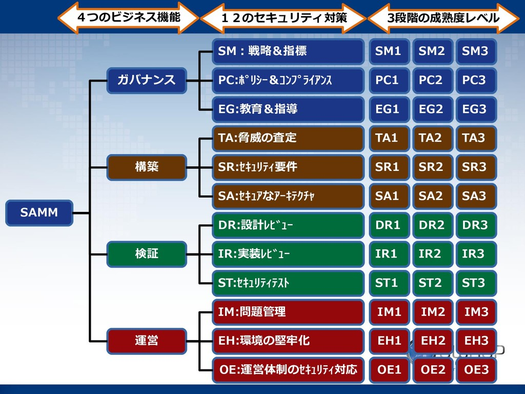 ガバナンス 構築 検証 運営 SM:戦略&指標 PC:ポリシー&コンプライアンス EG:教...