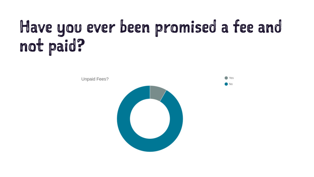 Have you ever been promised a fee and not paid?