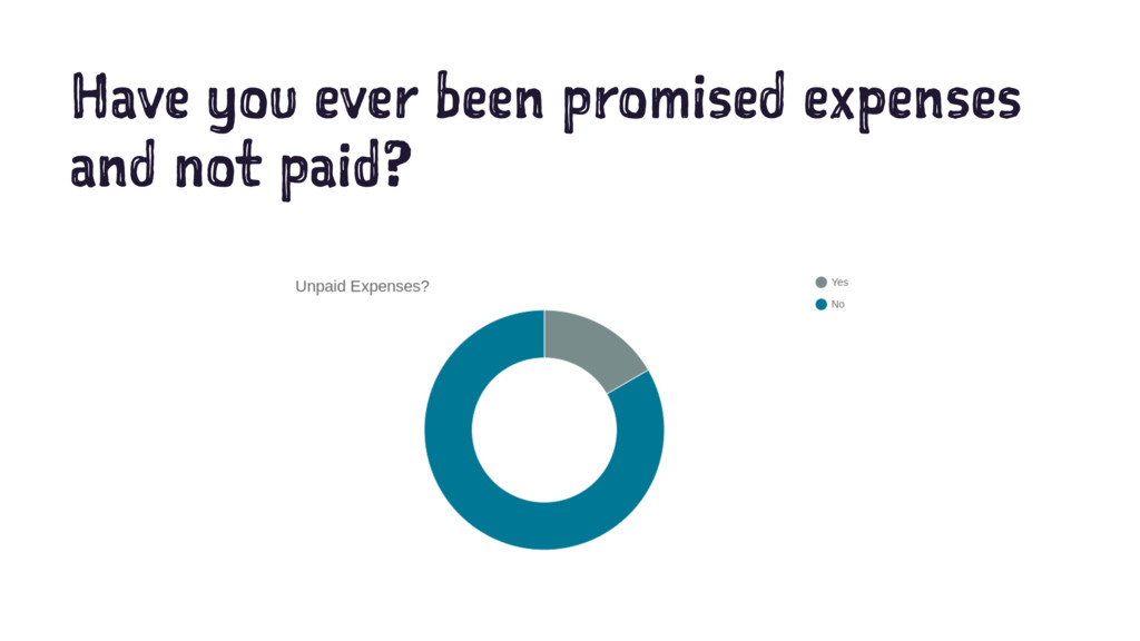 Have you ever been promised expenses and not pa...