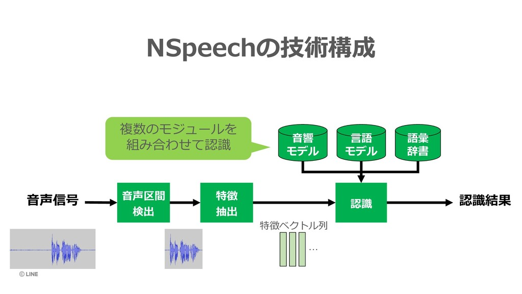 NSpeechの技術構成 ⾳声区間 検出 特徴 抽出 認識 認識結果 ⾳響 モデル ⾔語 モデ...