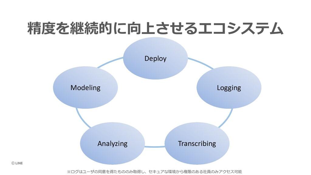 精度を継続的に向上させるエコシステム Deploy Logging Transcribing ...
