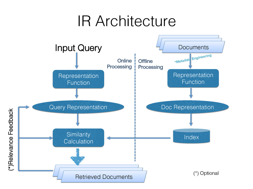 IR Architecture! Matched Hits! Representation! ...