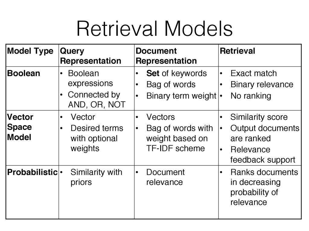 Retrieval Models! Model Type Query Representati...
