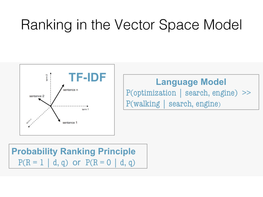 Ranking in the Vector Space Model!