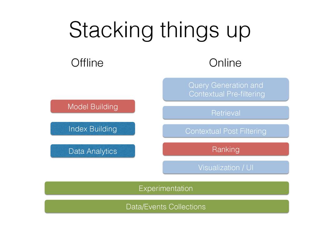 Stacking things up! Visualization / UI! Retriev...