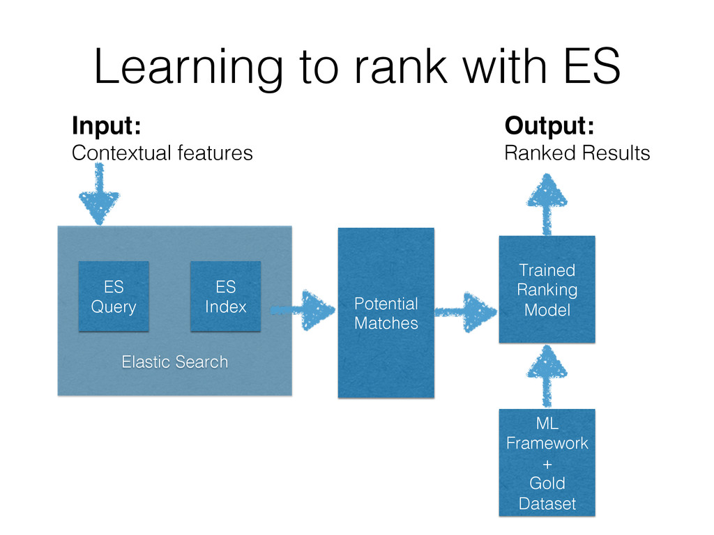 Learning to rank with ES! ! ! ! ! ! Elastic Sea...