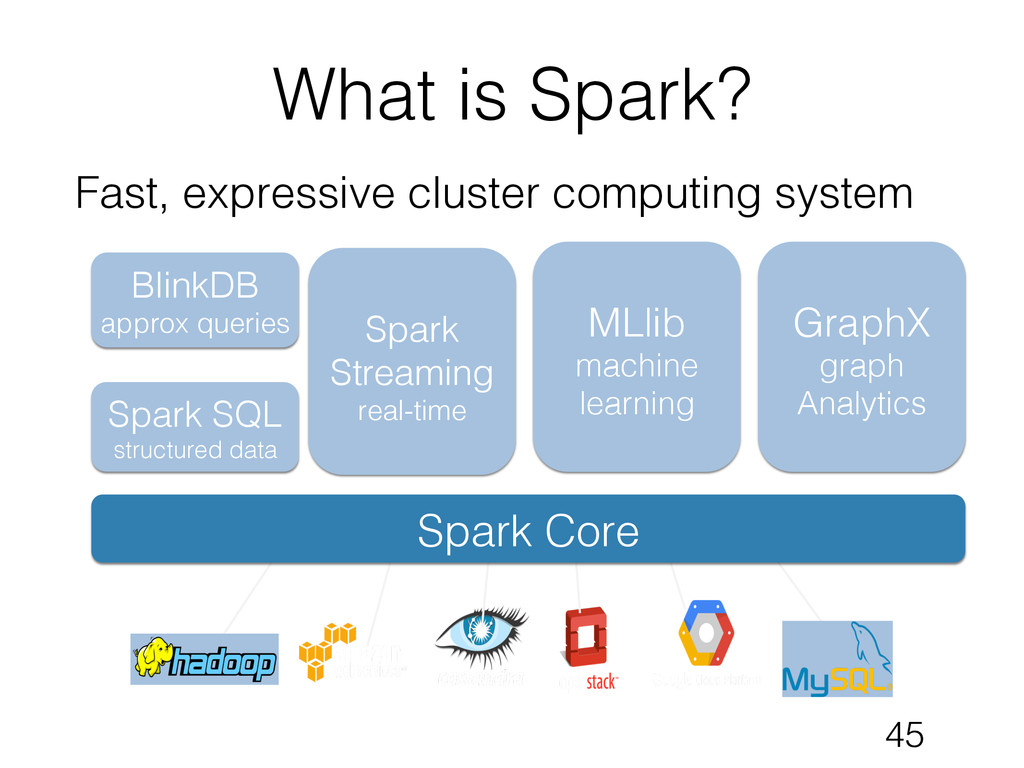 What is Spark?! Fast, expressive cluster comput...
