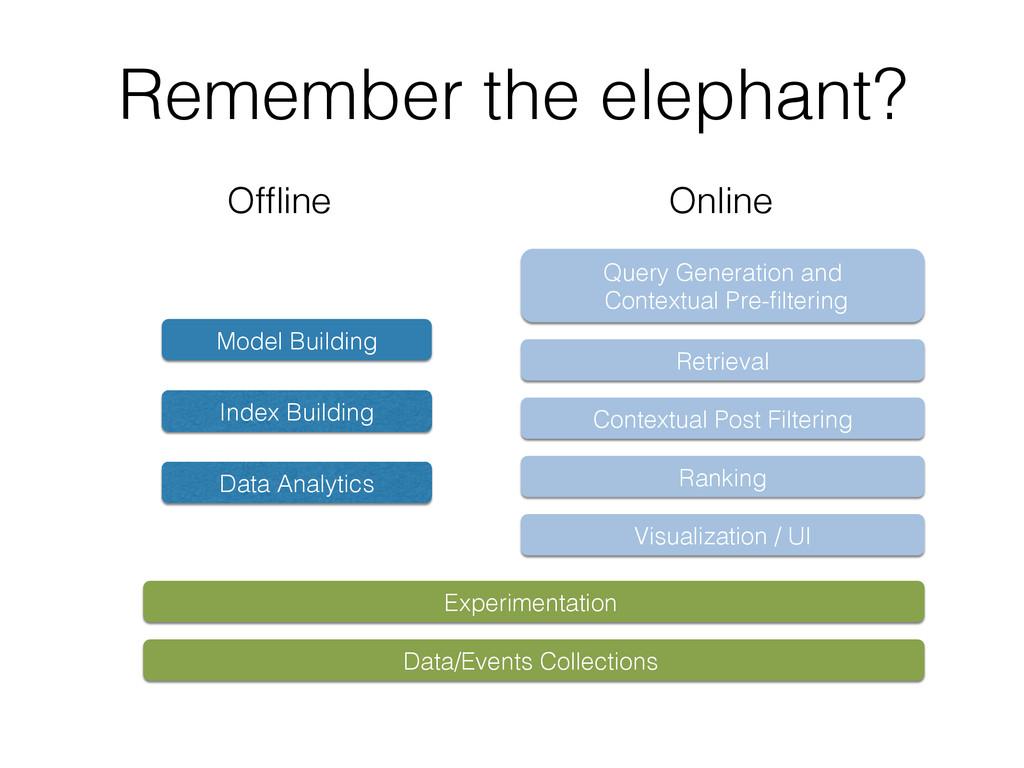 Remember the elephant?! Visualization / UI! Ret...