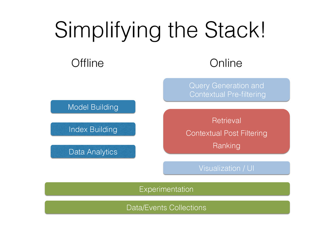 Simplifying the Stack!! Visualization / UI! Que...