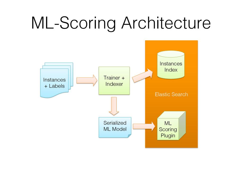 Elastic Search! ML-Scoring Architecture ! Insta...