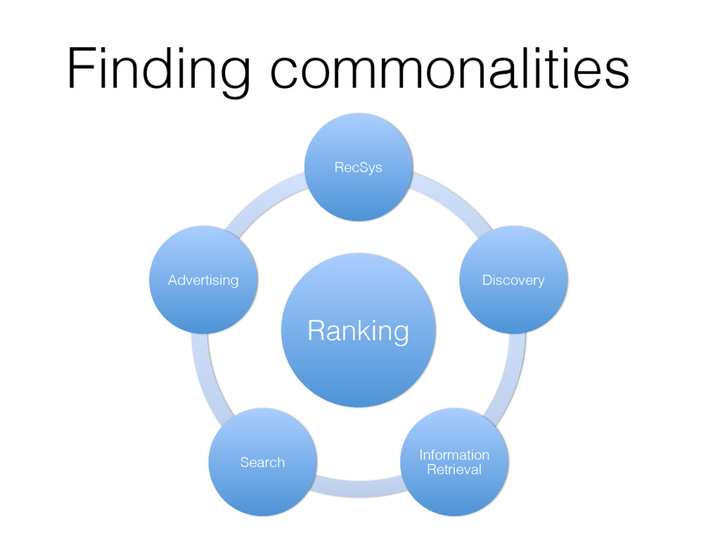 Finding commonalities! Ranking! RecSys! Discove...