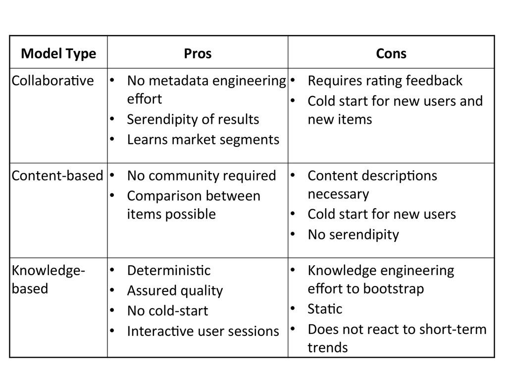 Model Type  Pros  Cons  Collabora(v...