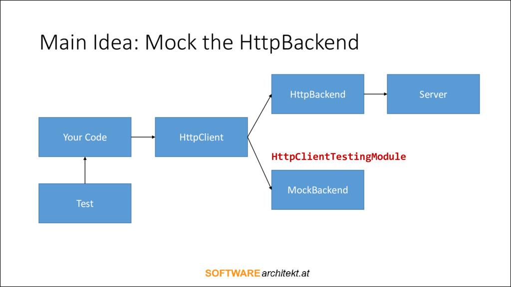 Main Idea: Mock the HttpBackend HttpClientTesti...