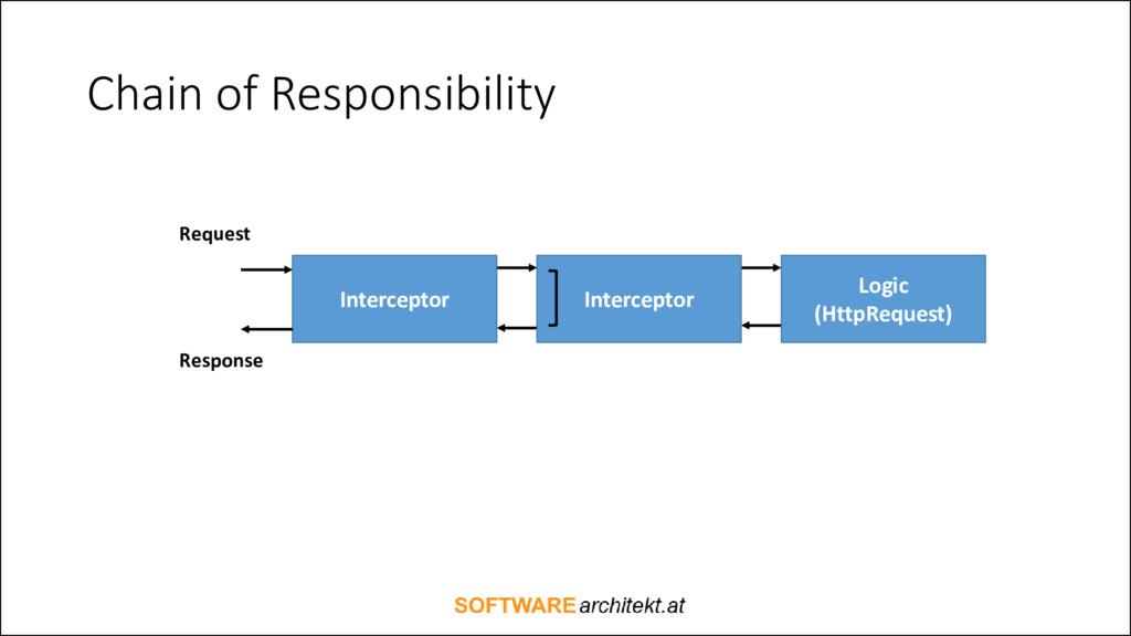 Chain of Responsibility Logic (HttpRequest) Int...