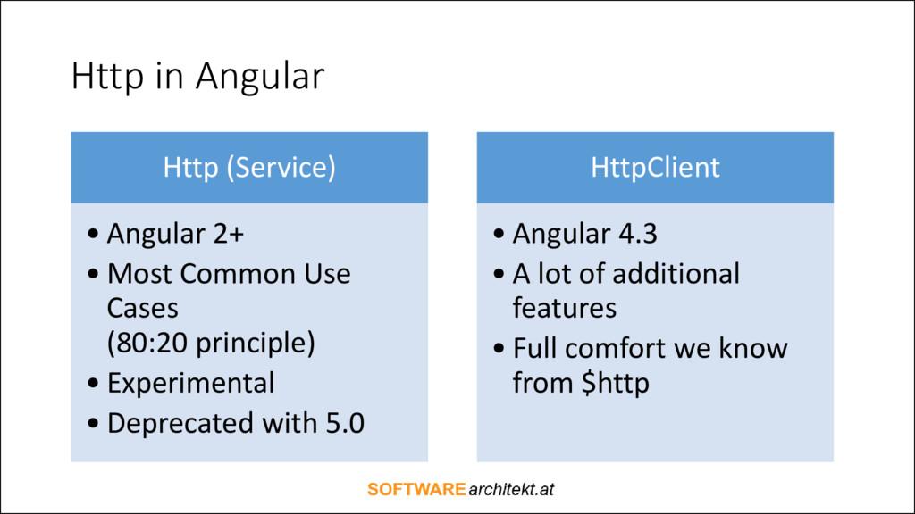 Http in Angular Http (Service) • Angular 2+ • M...