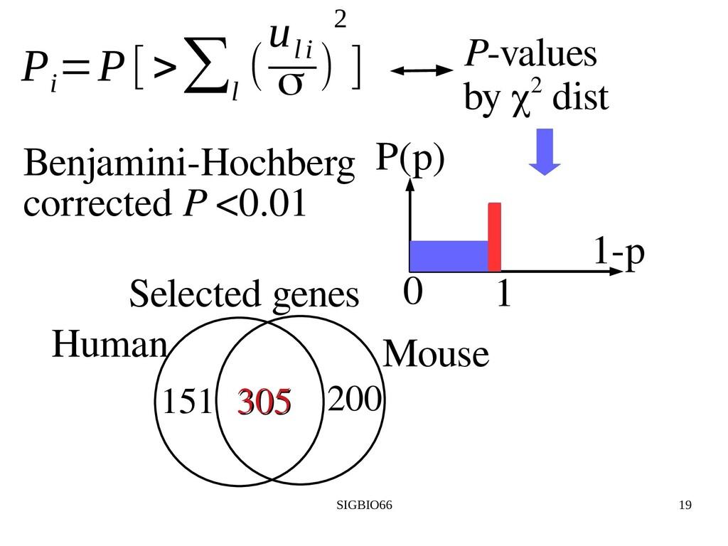 SIGBIO66 19 Benjamini-Hochberg corrected P <0.0...