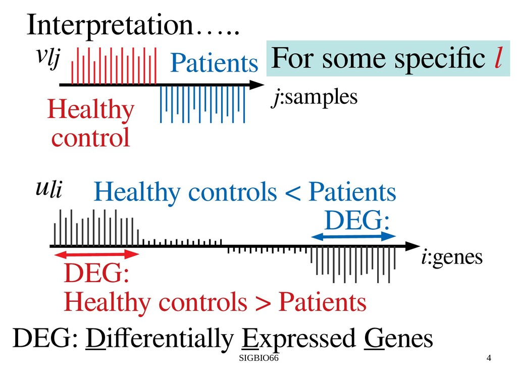 SIGBIO66 4 Interpretation….. j:samples Healthy ...