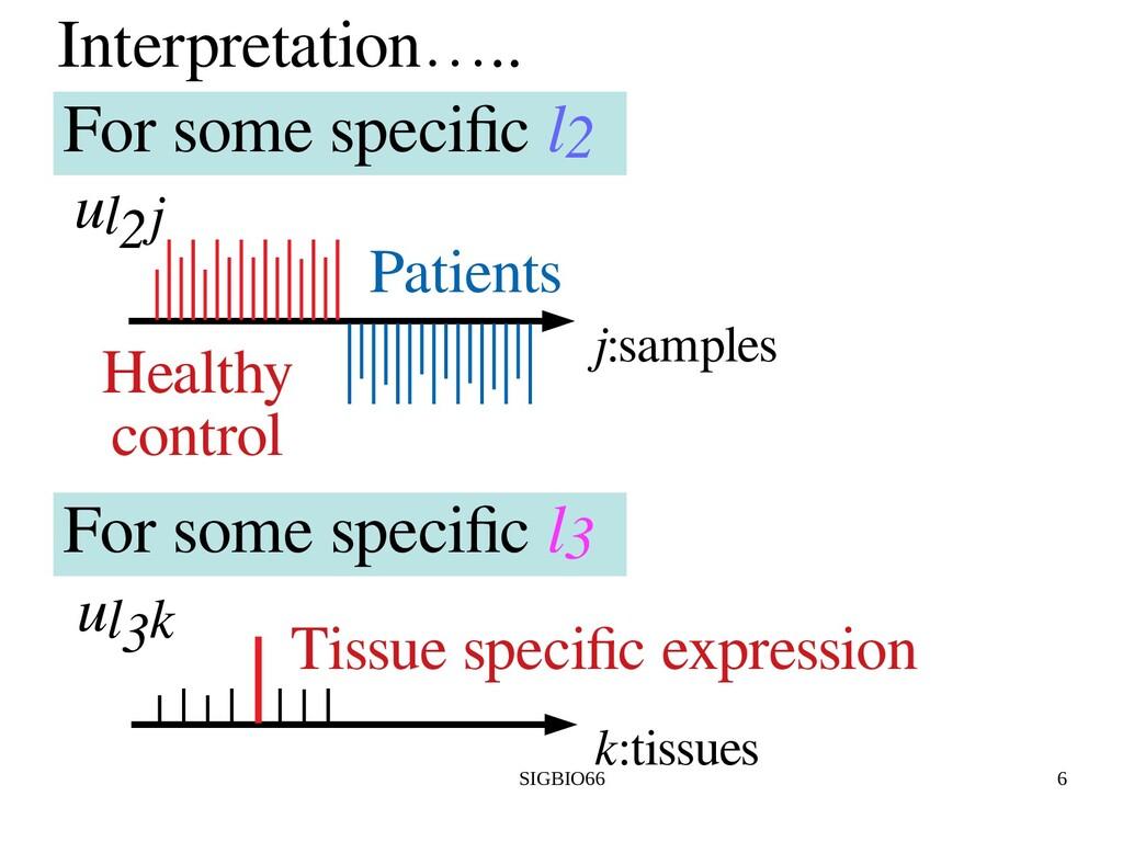 SIGBIO66 6 Interpretation….. j:samples Healthy ...