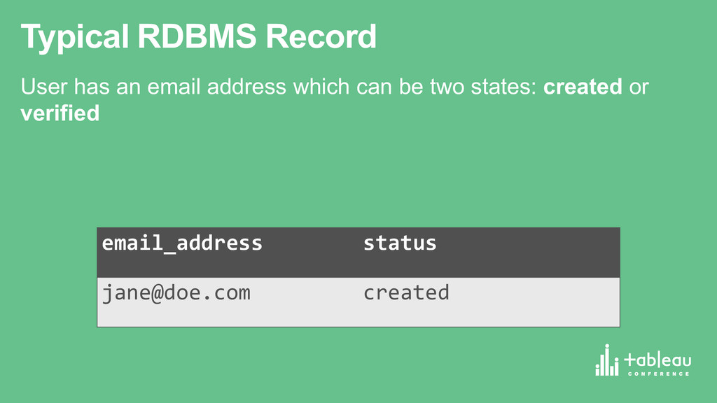 Typical RDBMS Record User has an email ad...