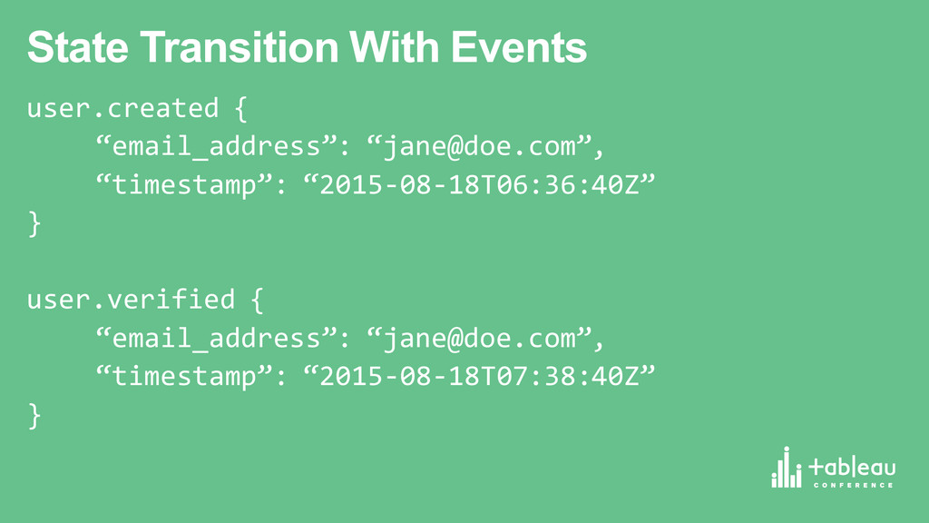 State Transition With Events user.created { ...