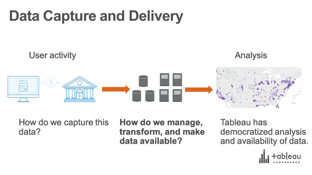 Data Capture and Delivery
