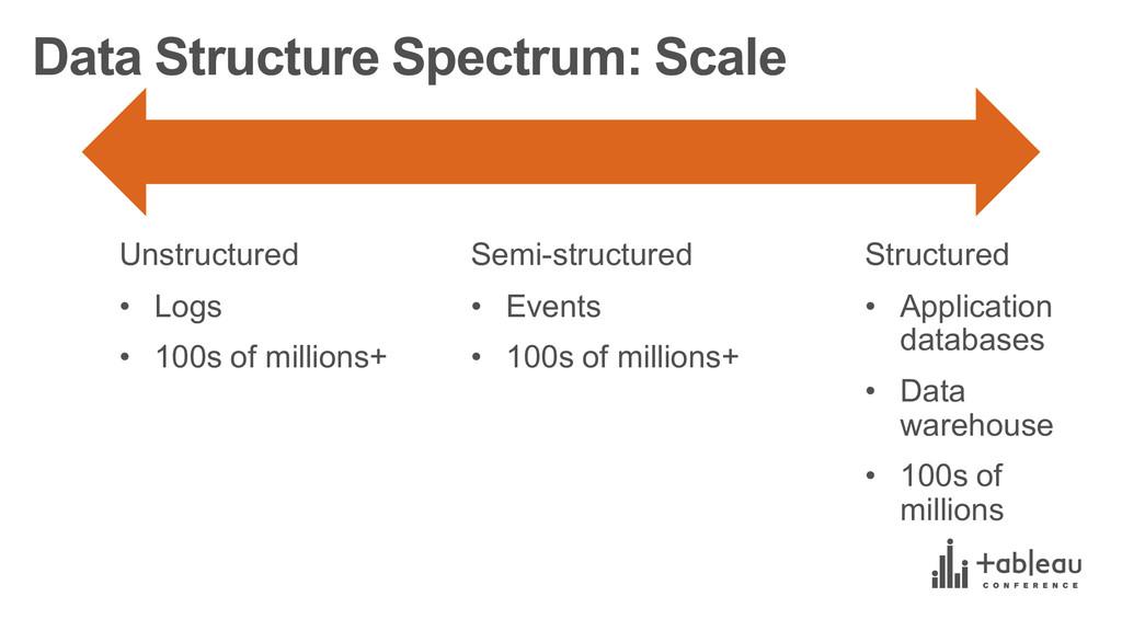Data Structure Spectrum: Scale Unstructured ...