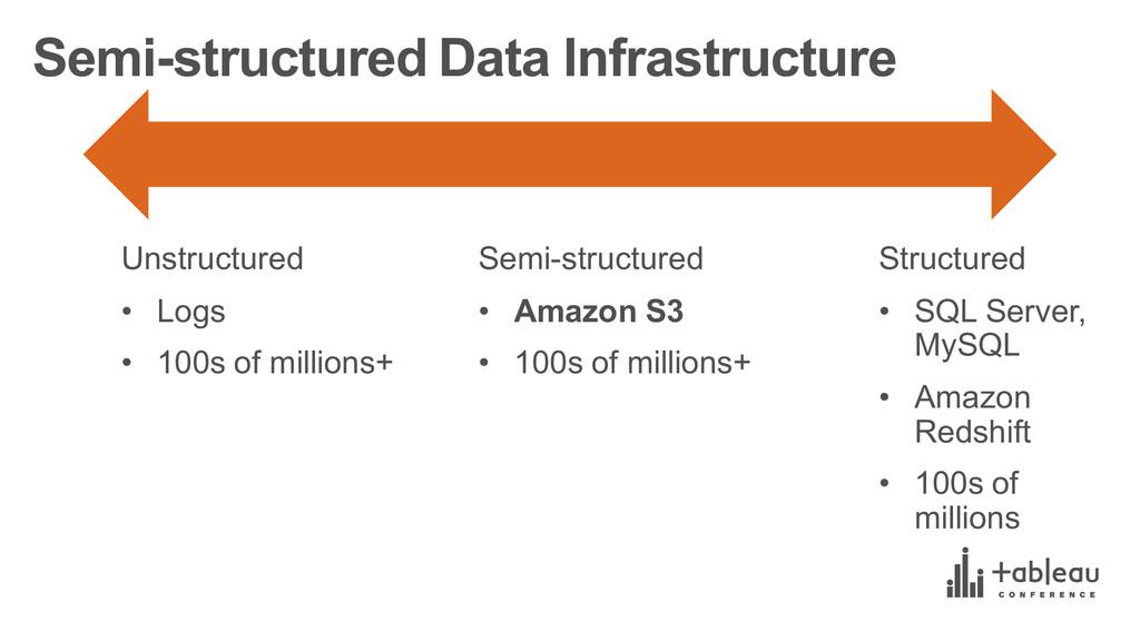 Semi-structured Data Infrastructure Unstruct...