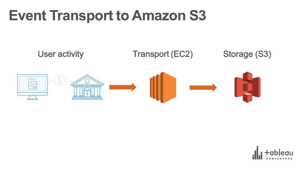 Event Transport to Amazon S3