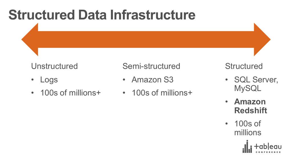 Structured Data Infrastructure Unstructured •...