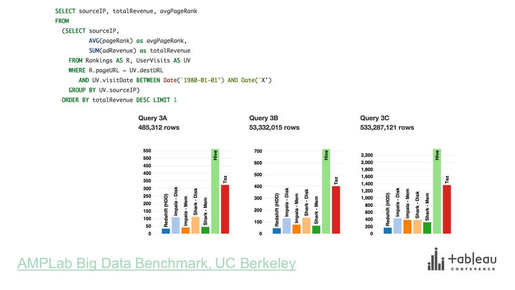 AMPLab Big Data Benchmark, UC Berkeley