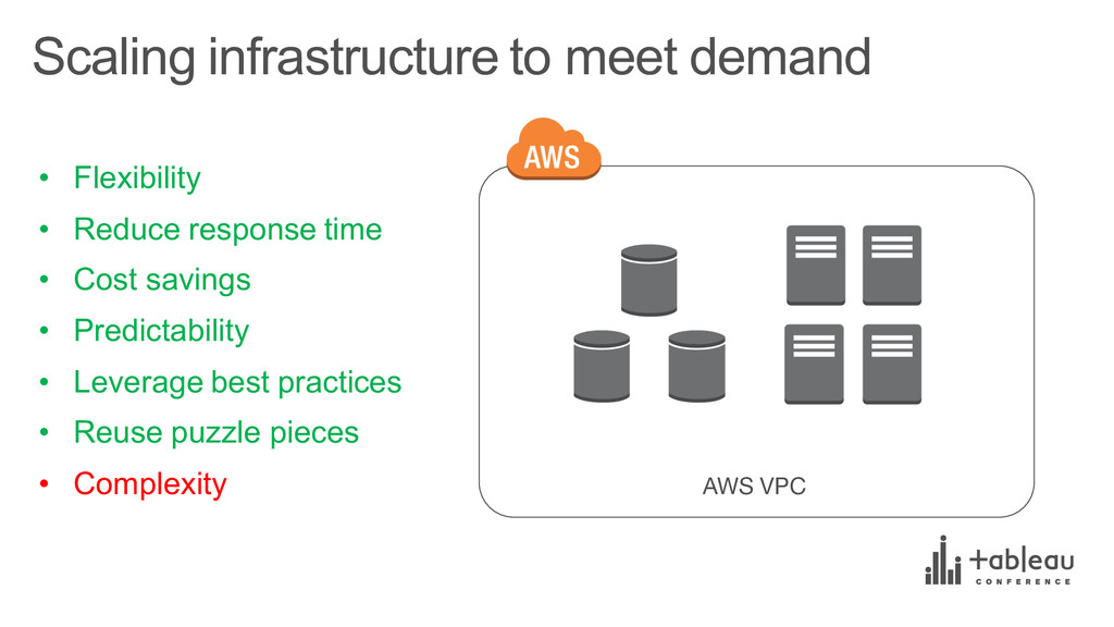 Scaling infrastructure to meet demand AWS V...