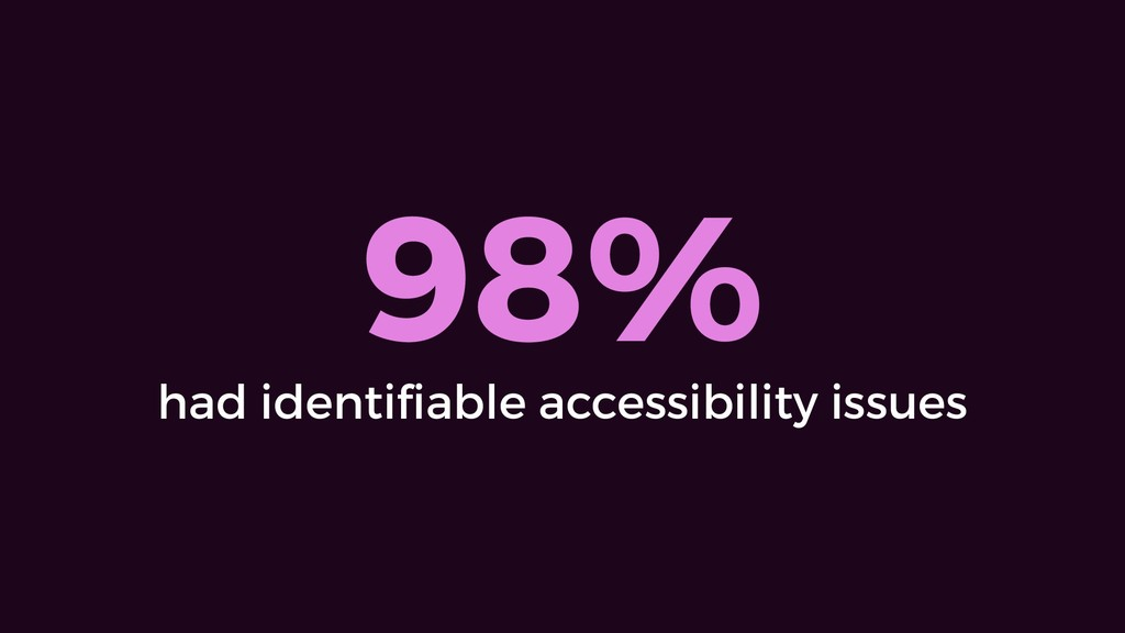 98% had identifiable accessibility issues