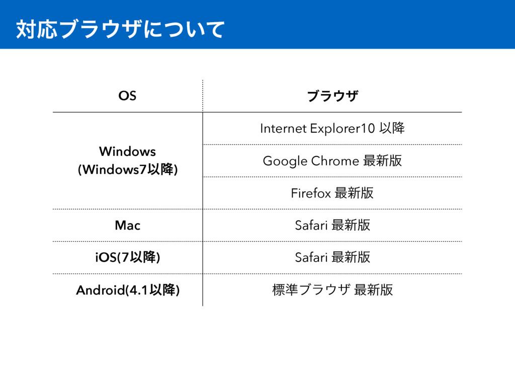 ରԠϒϥβʹ͍ͭͯ OS ϒϥβ Windows (Windows7Ҏ߱) Interne...