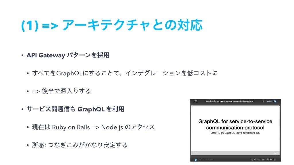 (1) => ΞʔΩςΫνϟͱͷରԠ • API Gateway ύλʔϯΛ࠾༻ • ͯ͢Λ...