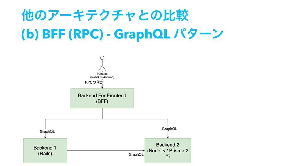 ଞͷΞʔΩςΫνϟͱͷൺֱ (b) BFF (RPC) - GraphQL ύλʔϯ