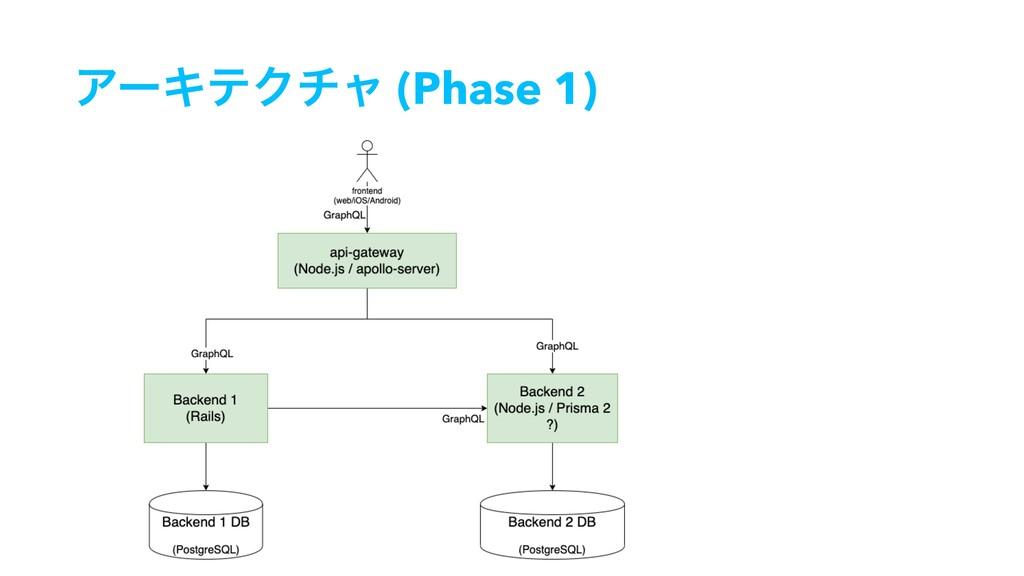 ΞʔΩςΫνϟ (Phase 1)