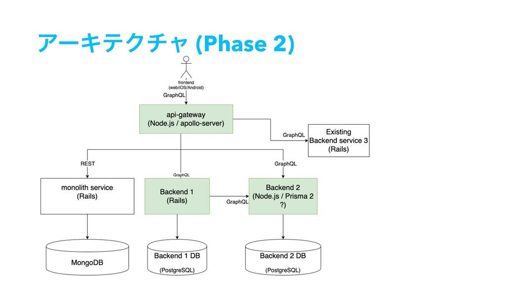 ΞʔΩςΫνϟ (Phase 2)