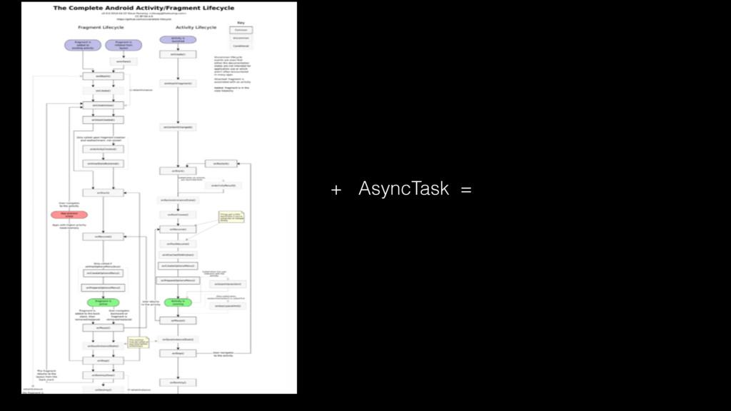 + AsyncTask =