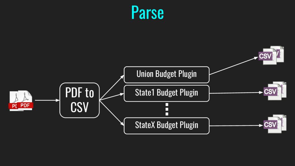 PDF to CSV Union Budget Plugin State1 Budget Pl...