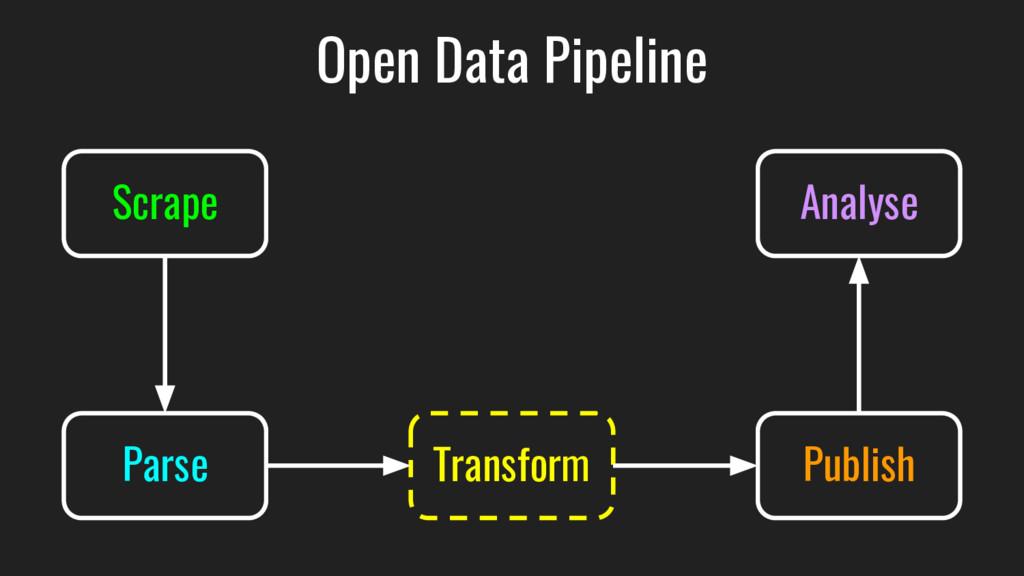 Open Data Pipeline Scrape Parse Transform Publi...