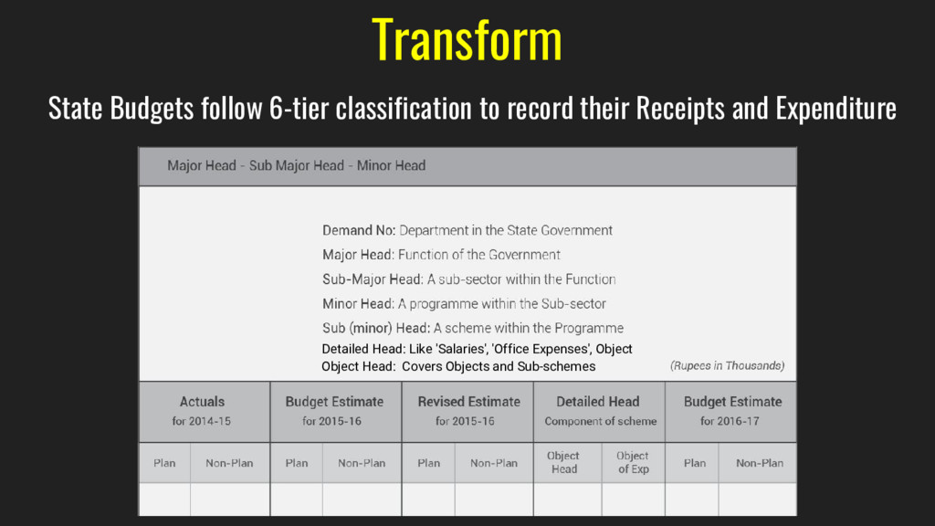 Transform State Budgets follow 6-tier classific...