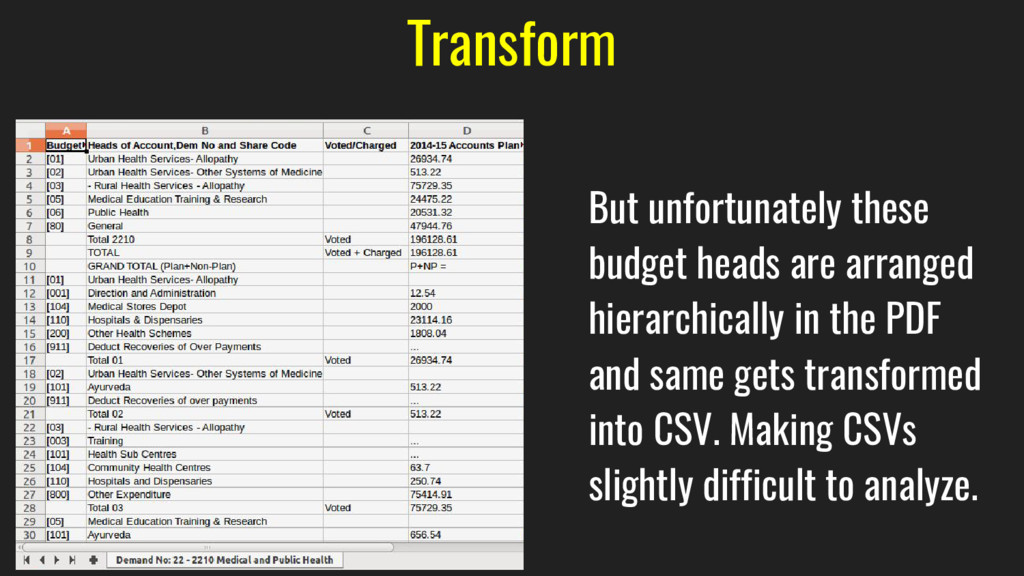 Transform But unfortunately these budget heads ...