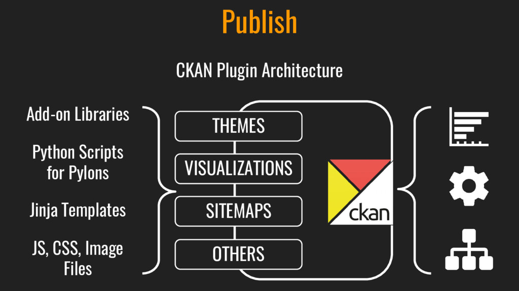Publish THEMES VISUALIZATIONS SITEMAPS OTHERS P...