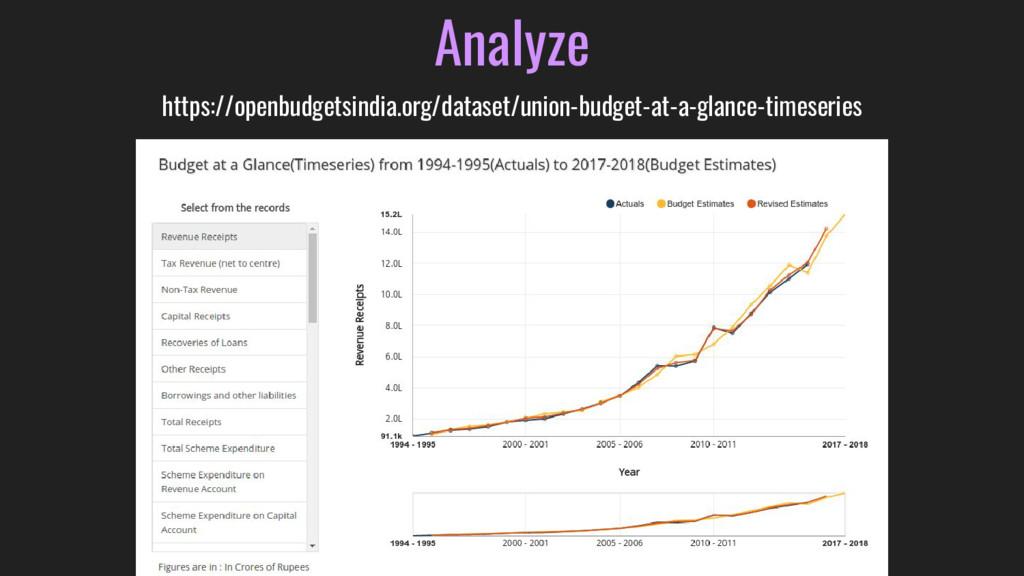 Analyze https://openbudgetsindia.org/dataset/un...