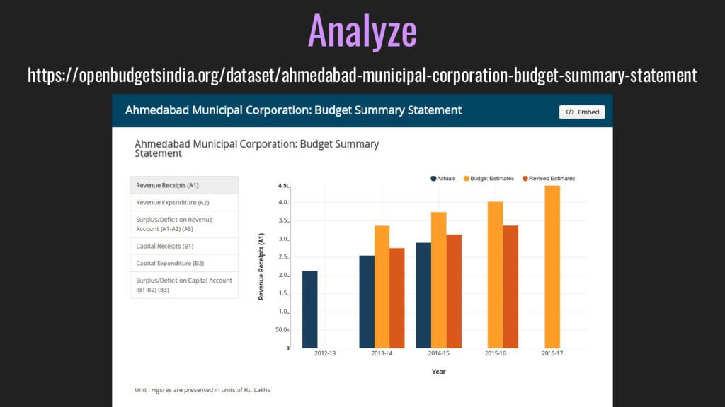 Analyze https://openbudgetsindia.org/dataset/ah...