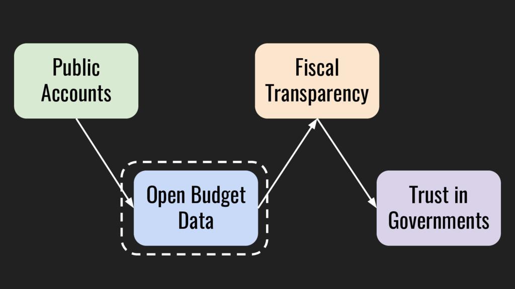 Public Accounts Open Budget Data Fiscal Transpa...