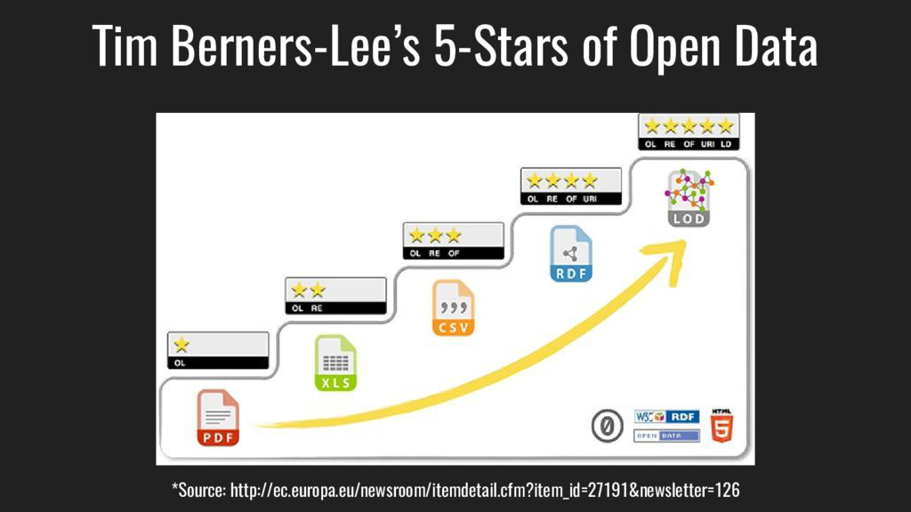 Tim Berners-Lee's 5-Stars of Open Data *Source:...
