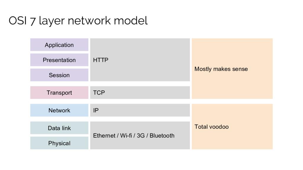 OSI 7 layer network model Application Presentat...