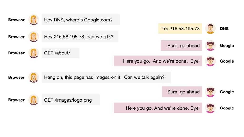 Hey DNS, where's Google.com? Browser Try 216.58...