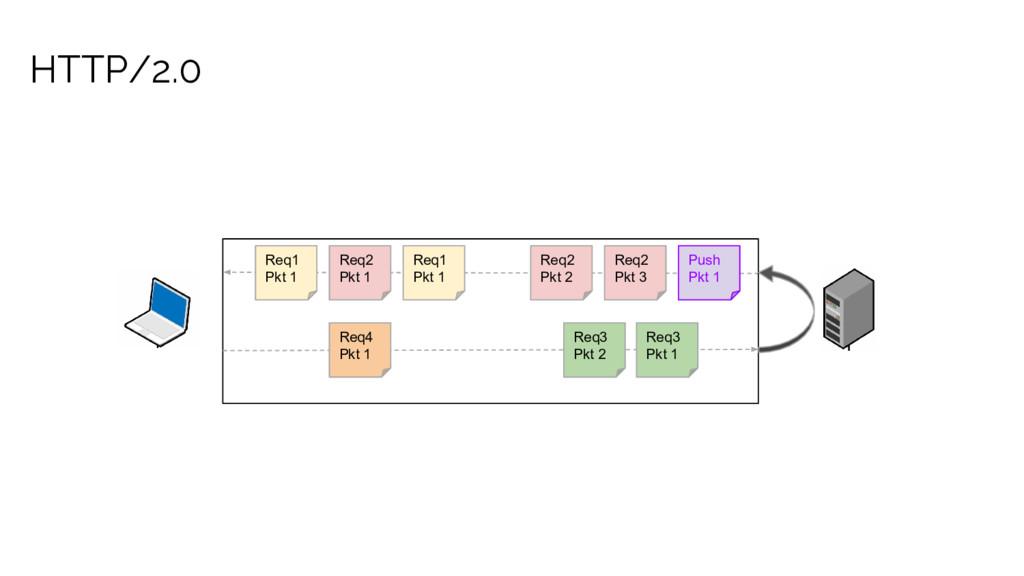 HTTP/2.0 Req1 Pkt 1 Req2 Pkt 1 Req1 Pkt 1 Req2 ...